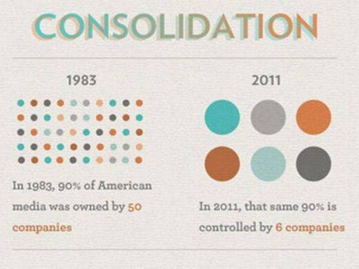 90 pour cent des médias aux États-Unis sont contrôlés par six entreprises