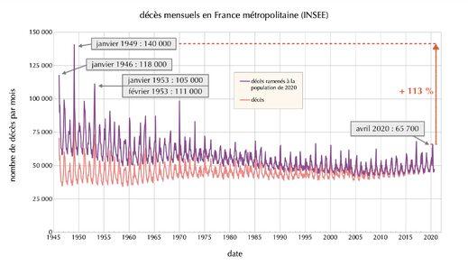 Graphique décès mensuels en France métro