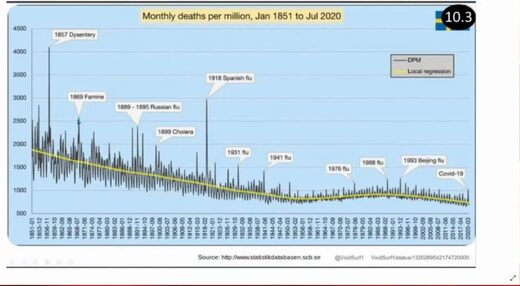 Morts pandémies en millions - janv 1851-juil 2020