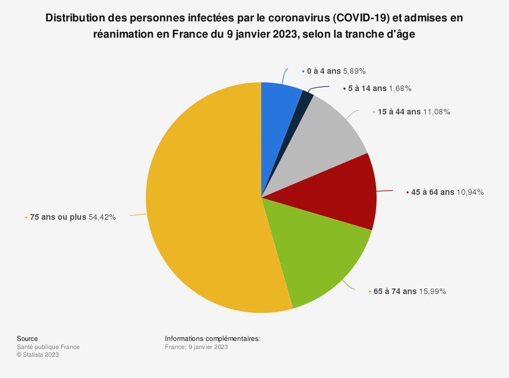 Statistique: Distribution des personnes infectées par le coronavirus COVID-19 et admises en réanimation en France au 31 mars 2020, selon la tranche d'âge | Statista