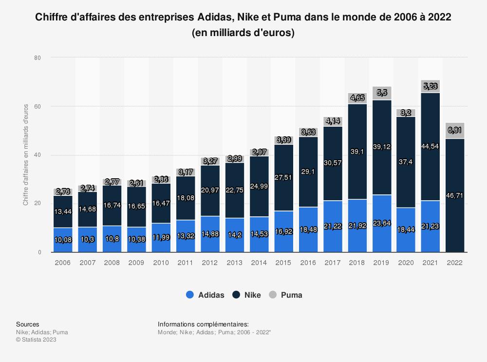 Statistique: Chiffre d'affaires des entreprises Adidas, Nike et Puma de 2006 à 2018* (en milliards d'euros) | Statista