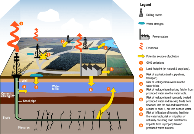environmental risks of Unconventional Gas
