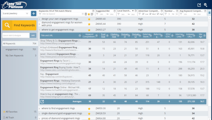 Check out the competitor websites for the long tail keywords using Long Tail Pro