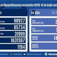 Azərbaycanda koronavirus infeksiyasına daha 3646 yoluxma faktı qeydə alınıb, 1259 nəfər sağalıb