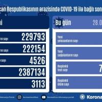 Azərbaycanda koronavirusdan 437 nəfər sağalıb, 209 yeni yoluxma faktı qeydə alınıb