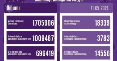 Hazırkı dövrədək ölkəmizdə vurulan vaksin dozalarının sayı 1 milyon 705 min 906-ya bərabərdir