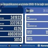 Azərbaycanda koronavirus infeksiyasına 750 yeni yoluxma faktı qeydə alınıb