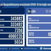 Azərbaycanda koronavirus infeksiyasına 931 yeni yoluxma faktı qeydə alınıb
