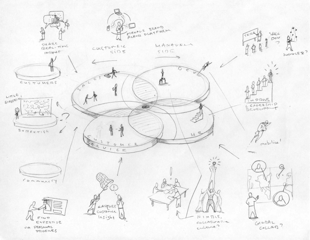 Leveraging Visual Engagement For Ideation And Product