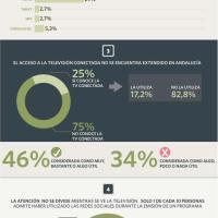 Barómetro Audiovisual de Andalucía (infografía)