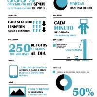 Diez cifras sobre las redes sociales (infografía)