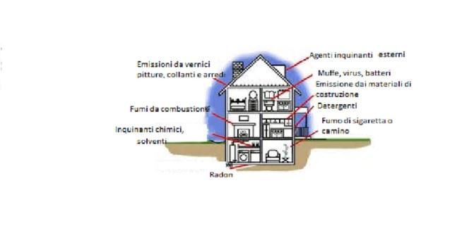 Inquinamento domestico: ecco quali sono le sostanze dannose e i luoghi in cui le respiriamo
