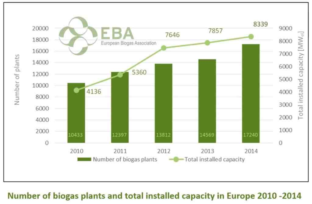 Biogaz : total capacity in Europe2010_2014