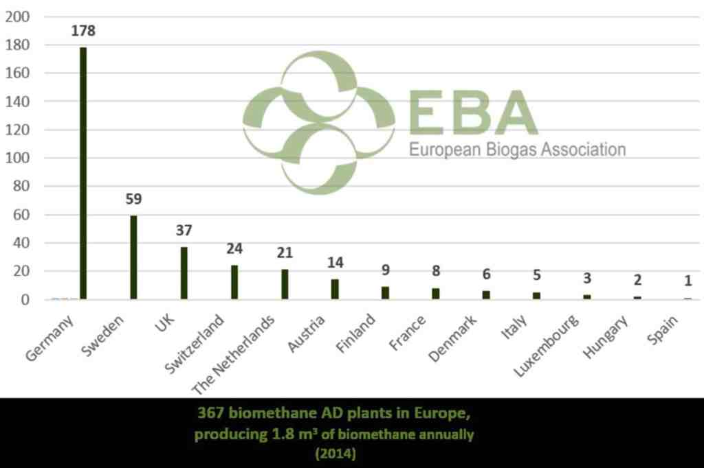 367 Biomethane AD plants in Europe