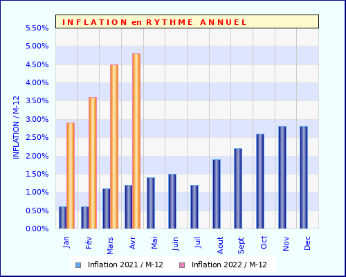 Inflation Annuelle