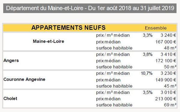 Angers L Immobilier Se Porte Tres Bien Et Reste Encore Accessible