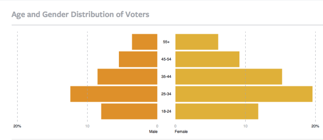 Distribution of Voters app users by Age/Gender
