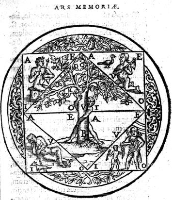 Cantus Circaeus, Ars memoriae _ Diagramma mn.png