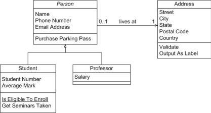Example of UML Diagrams