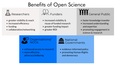 Adopting good scientific practices increases your visibility and your grade!