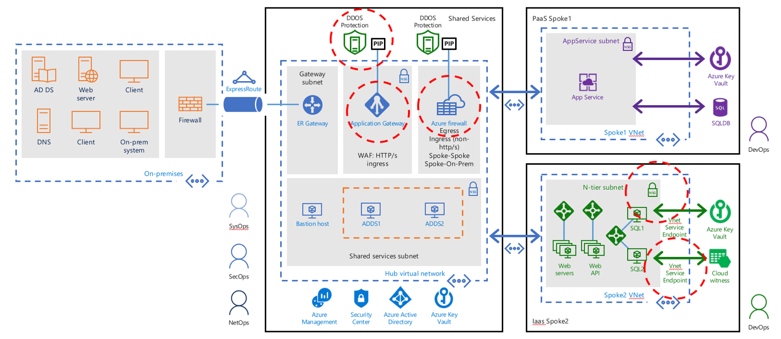 Azure Networking: security services overview - Francesco