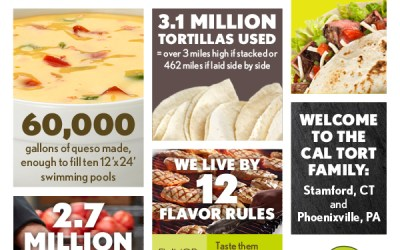 2018 California Tortilla by the Numbers