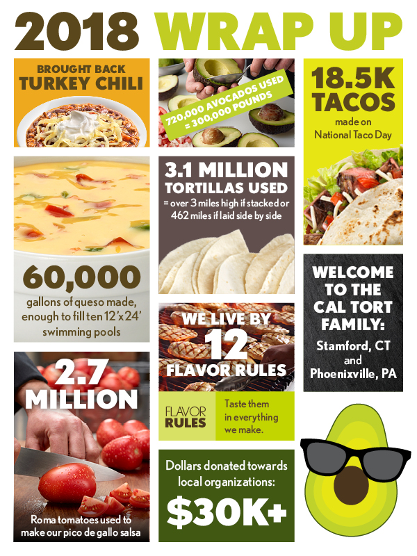 2018 California Tortilla by the Numbers, Mexican Re-Imagined, Burrito Franchise, Guacamole, Pico, Limited Time Offers, Franchise, Franchise Owners, Franchise Opportunity