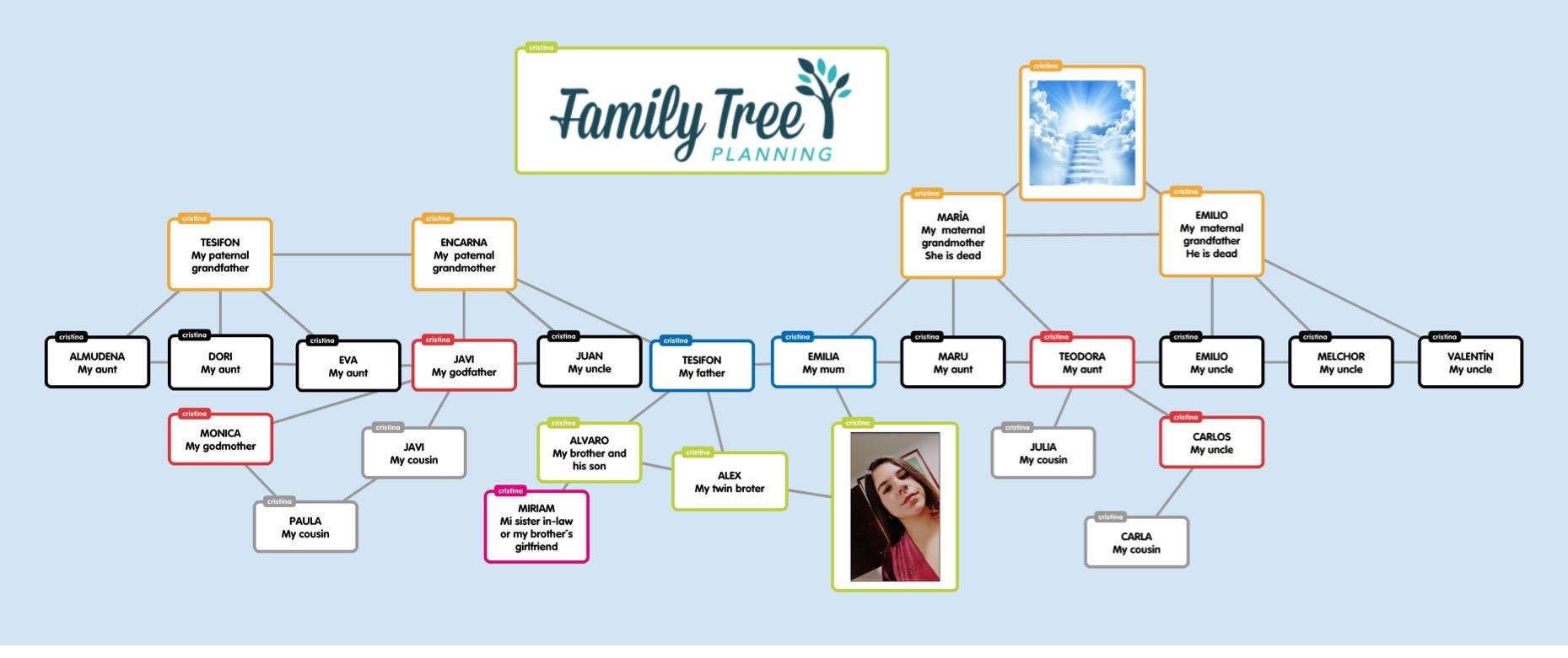 Ut 4 1o And 2o Eso Family Relatives
