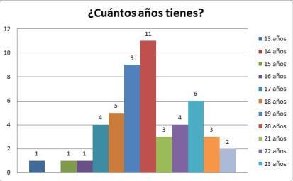 grafica pregunta 3