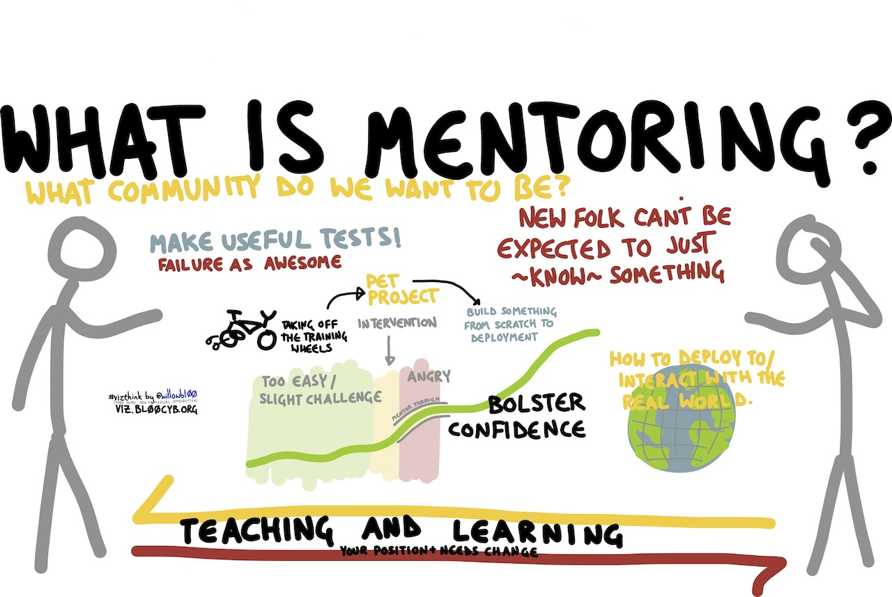 Mentoring Horizontally Vertically And 360