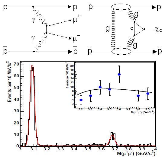 Dibujo20090625_virtual_photons_gluons_meson_production_CDF_collaboration