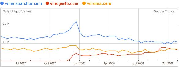 Comparaison Google Trends - 18nov08