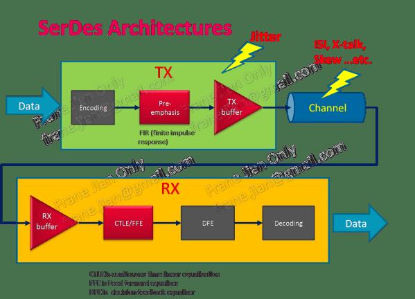 Channel designer Co-design Equalizer – Frane's RF Technology