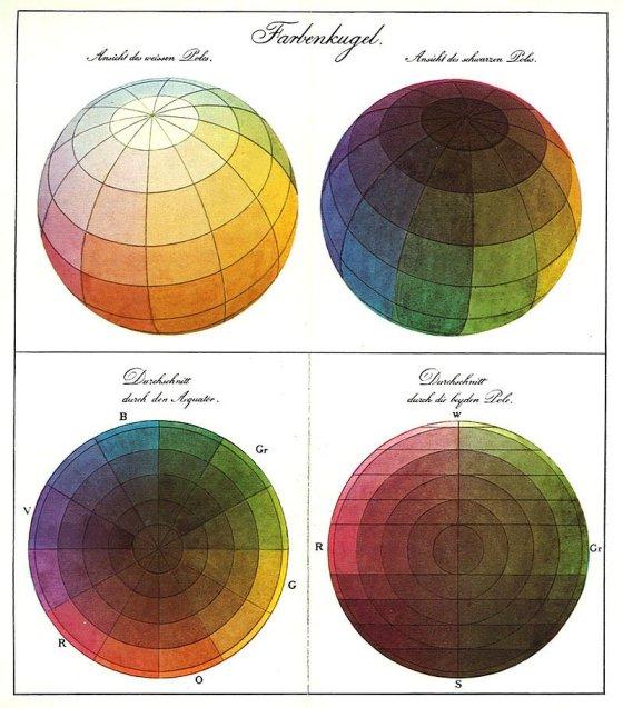 La sphère des couleurs de Runge.