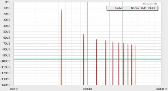 440Hz-12dB-1%THD - Distorsion Harmonique