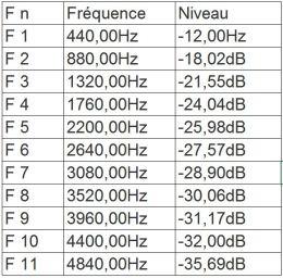 THD tableau 001 - Distorsion Harmonique