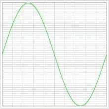 Parfait Sinus - distorsion Harmonique