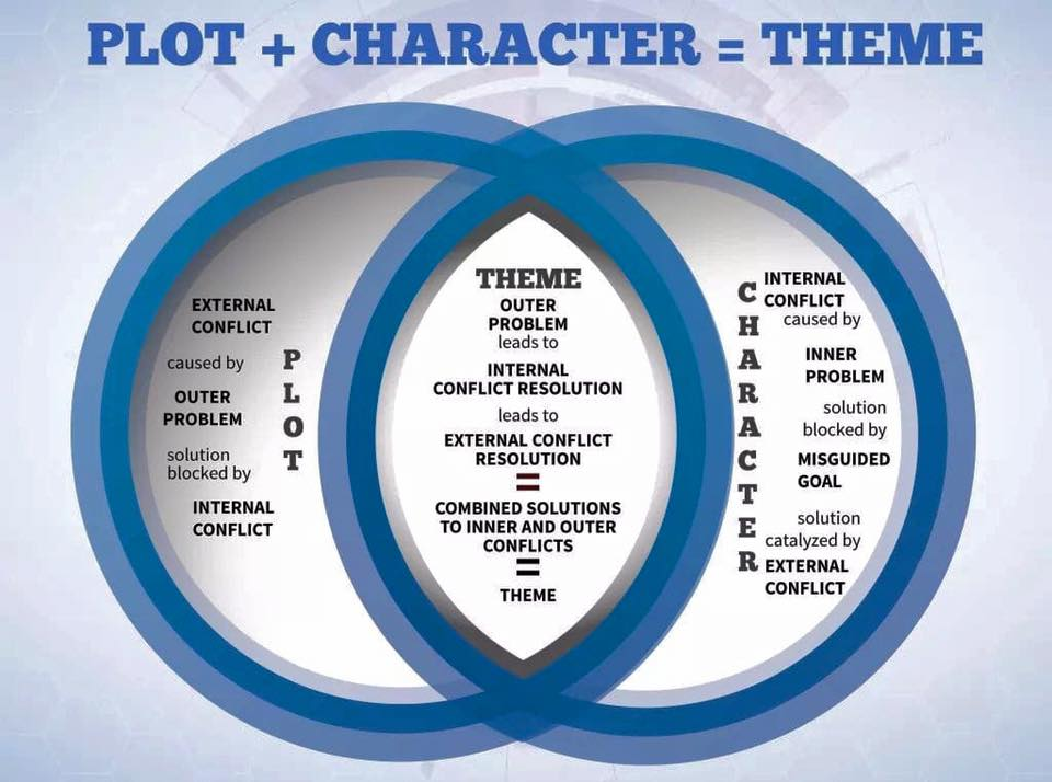 Plot+Character=Theme How to use theme in writing.