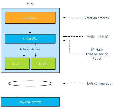 01-network-configuration