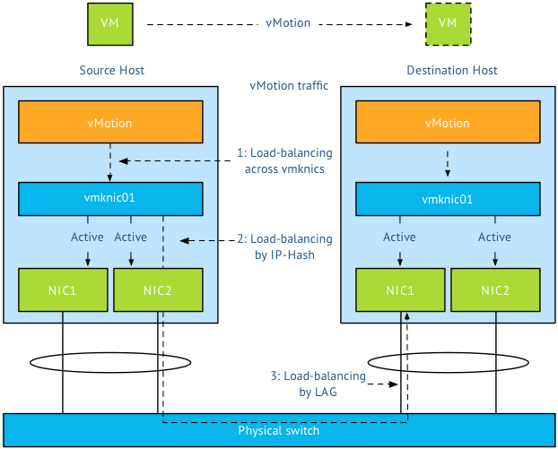 02-load-balancing-by-etherchannel
