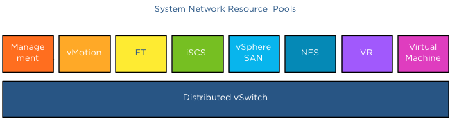 03-system network resource pools
