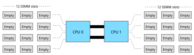Part 7-01-Intel Xeon 26xx v3 CPU and memory layout