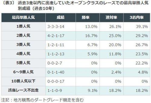 関屋記念2018データ単勝人気
