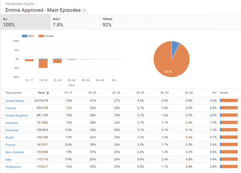 Emma Approved Demographics