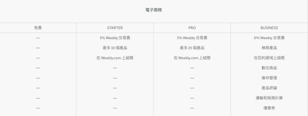weebly-電子商務