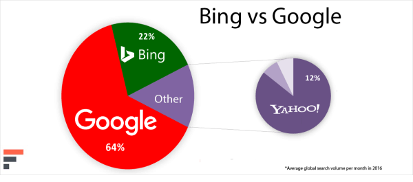 Bing-vs-Google-Search