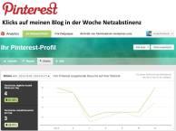 Pinterest - Klicks auf meinen Blog in der Woche Netzabstinenz © Frank Koebsch