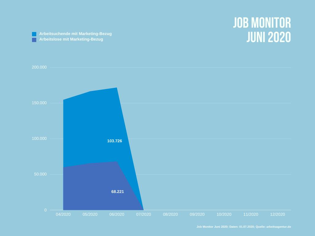 Arbeitslose und Arbeitsuchende im Juni 2020 mit einem beruflichen Marketing-Bezug