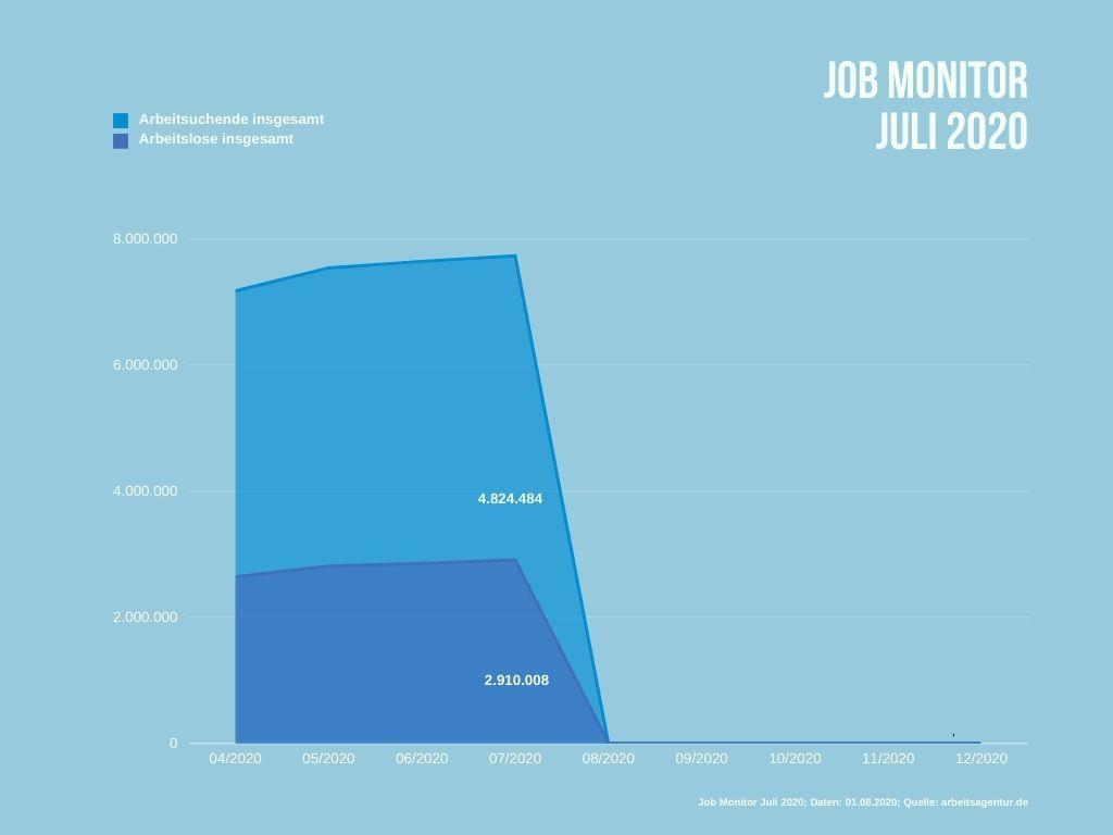 Arbeitslose und Arbeitsuchende in Deutschland im Juli 2020.