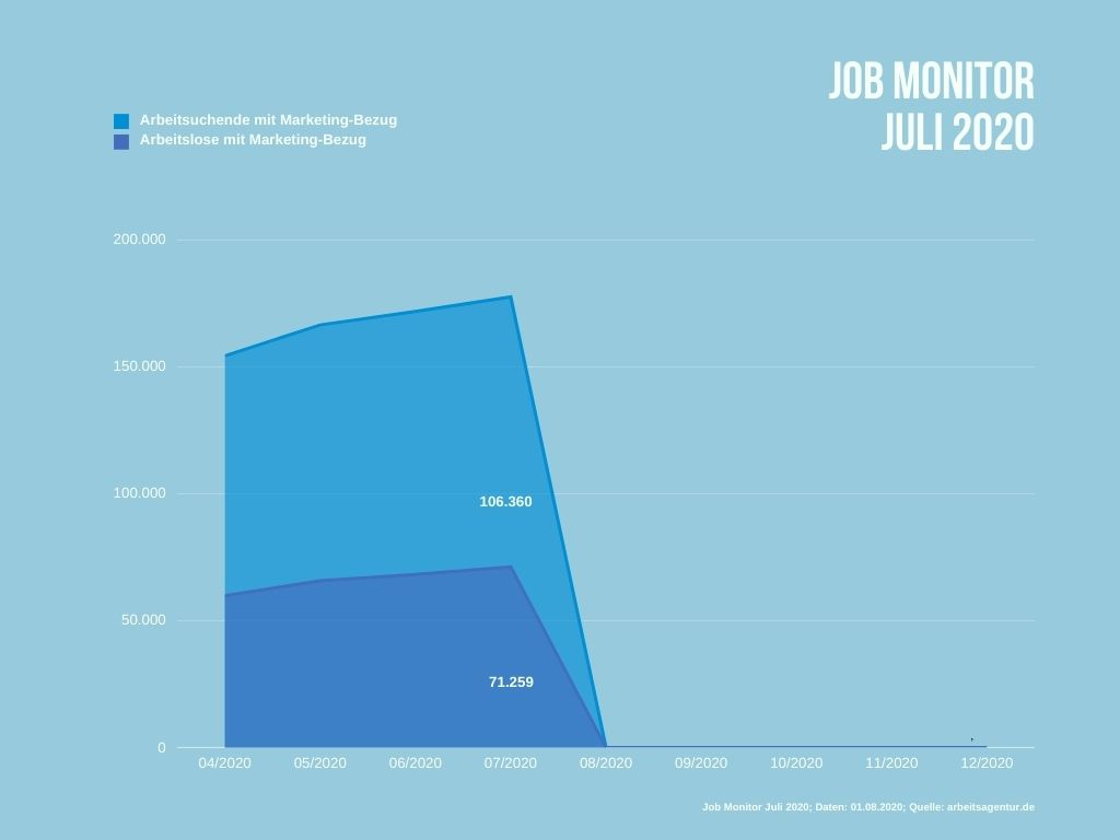 Arbeitslose und Arbeitsuchende im Juli 2020 mit einem beruflichen Marketing-Bezug.